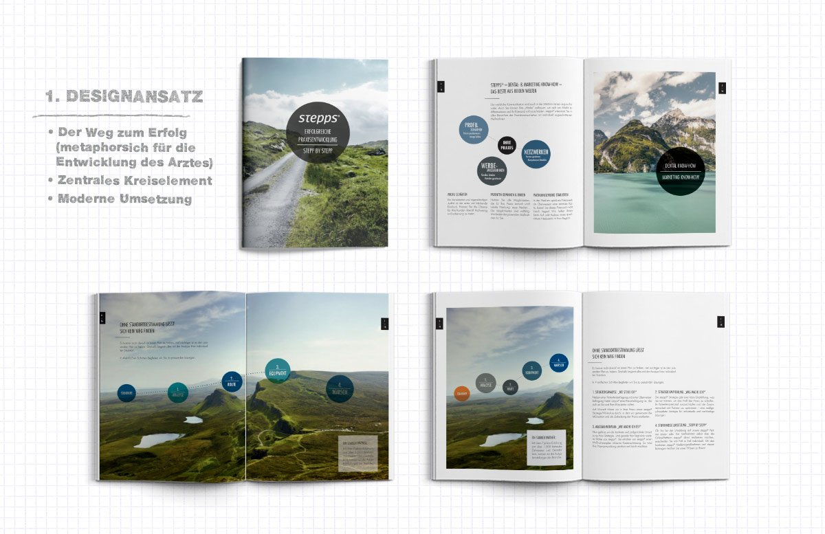 Konzeption Praxis Magazin